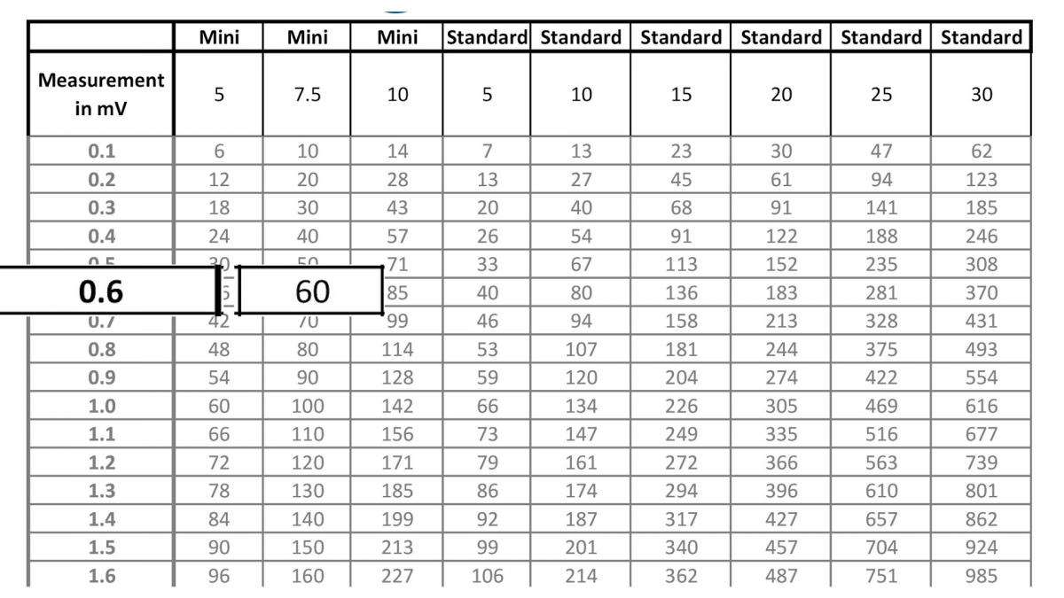 Wire Gauge Amperage Chart 24v Images - Wiring Table And Diagram ...