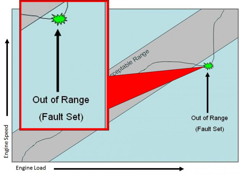 We know that when fuel trim gets out of range a fault is set. Is there information to tell us when a fault will set. Information that can help us determine is an engine is close to setting a fault.
